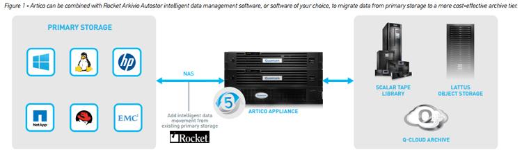 Quantum Artico Intelligent Nas Storage Appliance Backupdataworks