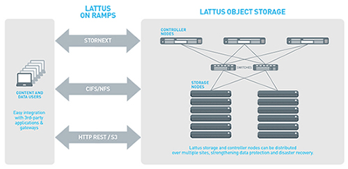 Figure 1 - Lattus on ramp options include StorNext, NAS, and HTTP REST (S3). These on ramps enable direct access to Lattus storage for a wide array of software and partner gateway and application solutions.