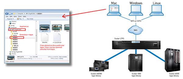 Quantum Scalar Ltfs Appliance