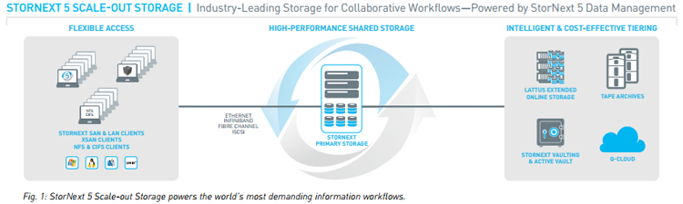StorNext 5 Scale-out Storage powers the world's most demanding information workflows